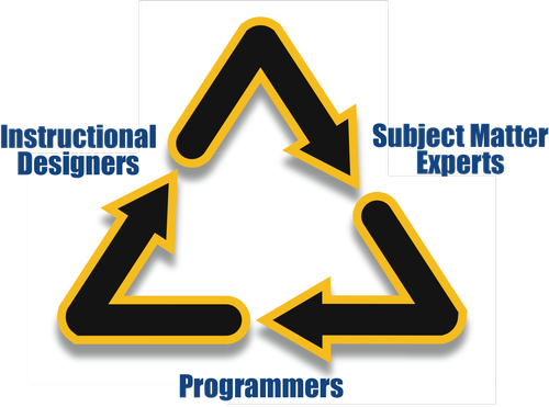 triad arrows, forming a loop, Instructional Designers, Subject Matter Experts, and Programmers