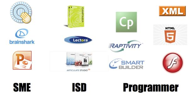 image grid of tools and the jobs that use them, SME, ISD, Programmer