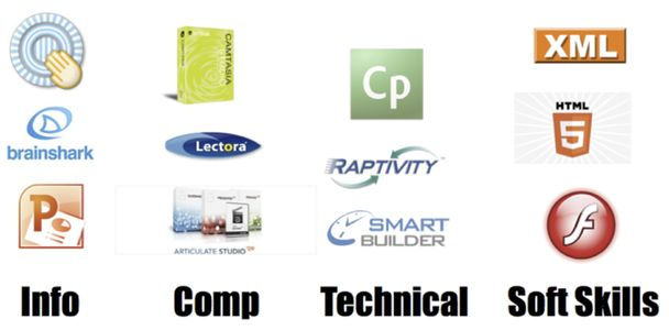 image grid of tools in correlation to the topic of learning; Info, Comp, Technical, Soft Skills