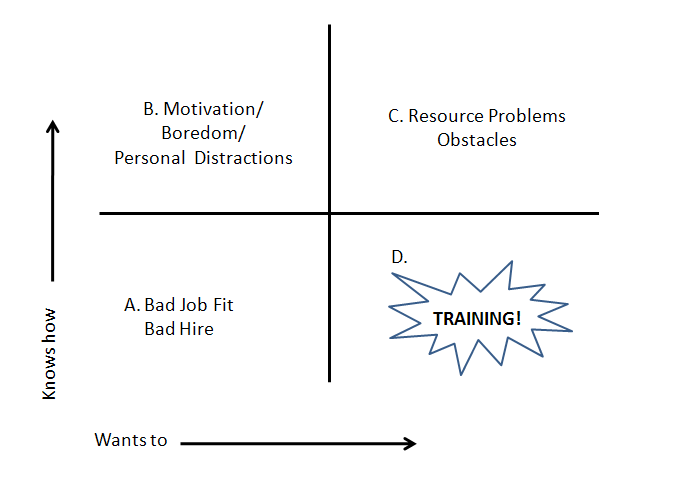 four grids: babadjob/badfit, motivation/boredom, resource problem, obstacles, and TRAINING