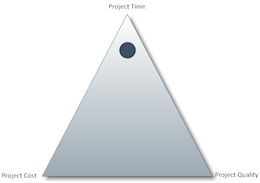 Triangle image with points of Project Cost, Project Quality