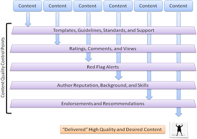 matrix of content versus quality factors