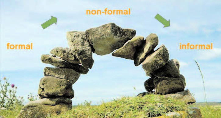 Resultado de imagem para Formal and non-formal learning