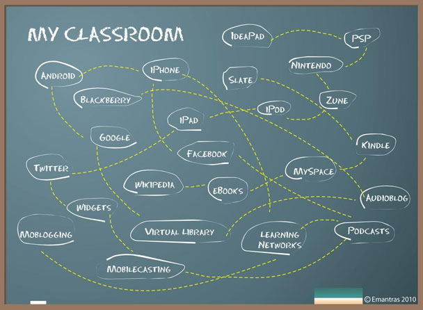 a chalkboard noting the net of many resources for learning