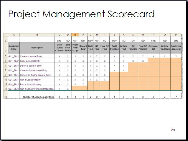 Project Scorecard  Research Paper Writing Service