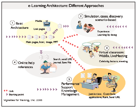 approaches to learning how different approaches