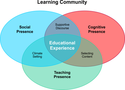 the role and significance of classroom assessment in learning Assessment for learning is also referred to as formative assessment, ie the  process of  overall i can say that, the afl plays significant role as part of  assigning.