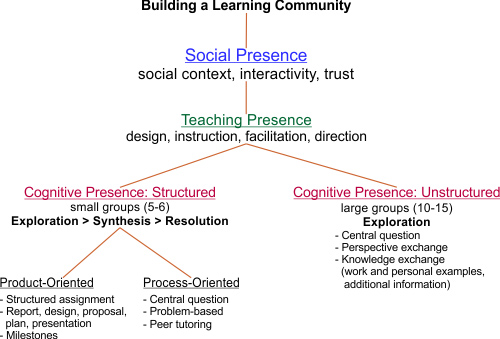 Building An Online Learning Community | Learning Solutions