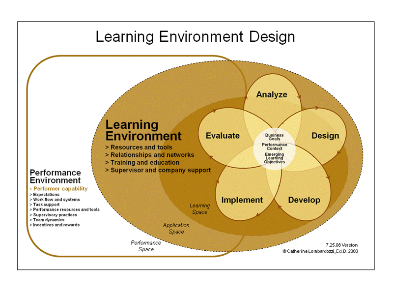 bsbled501a develop a workplace learning environment Develop a workplace learning environment the range of learning opportunities that organisations offer to employees generally depends  on the size and nature of their.
