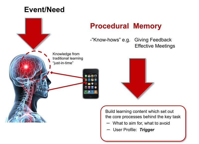 diagram of the relationship of Event/Need and Procedural Memory