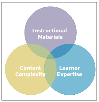 instructional methods in the classroom