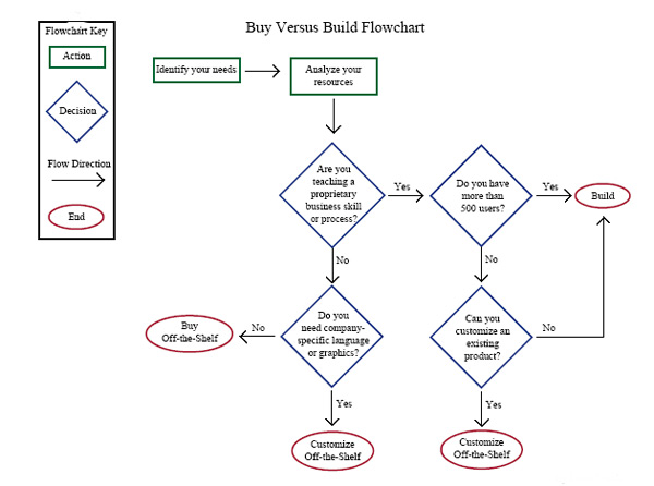 Nuts and bolts buy or build ls for Flowchart for building a house