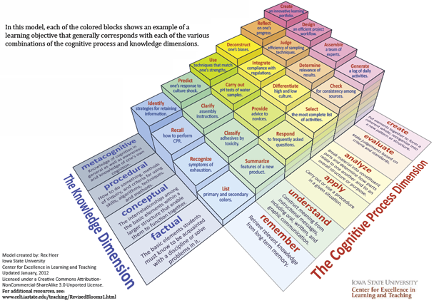 elearning guild research reconsidering bloom s taxonomy old and