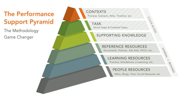 The Performance Support Pyramid