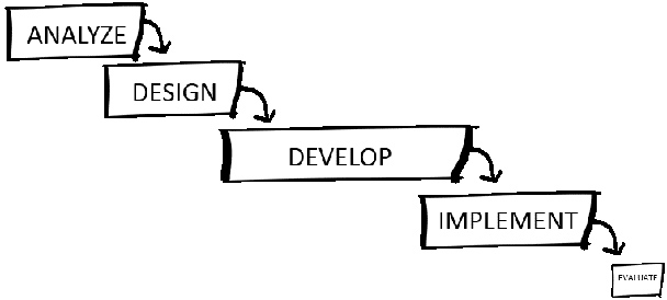 Adopting Agile Project Management: Corporate Culture Must Match by ...