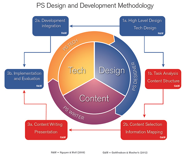 research design and methodology 36 chapter 3 research design and methodology introduction the review of literature has produced reoccurring themes emphasizing the importance of technological literacy for citizens in the 21 st century (garfinkel, 2003.