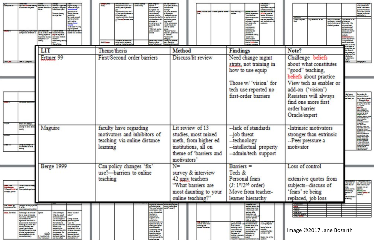 Grid format for organizing literature