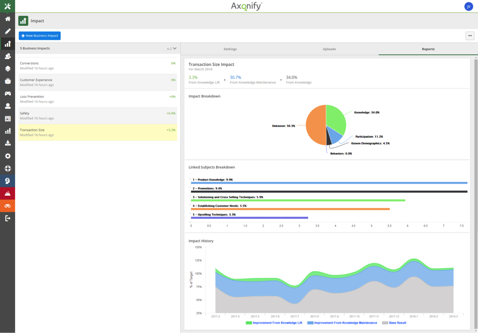 Axonify analytics