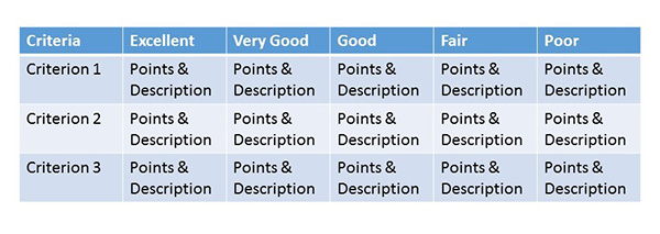 Most rubrics rate work from poor to excellent, specifying an amount of points and a description for each level.