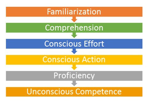 People's proficiency progresses from familiarization to unconscious competence in six levels.