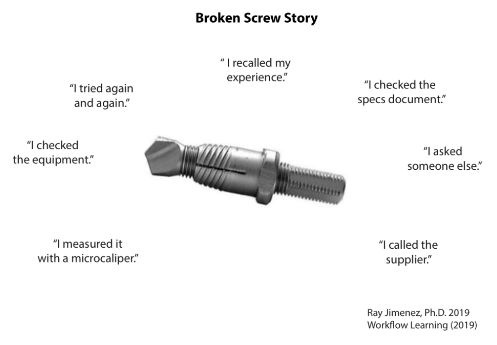 """People check the manual, check equipment, call the supplier, and ask others for help when they encounter a """"broken screw."""""""