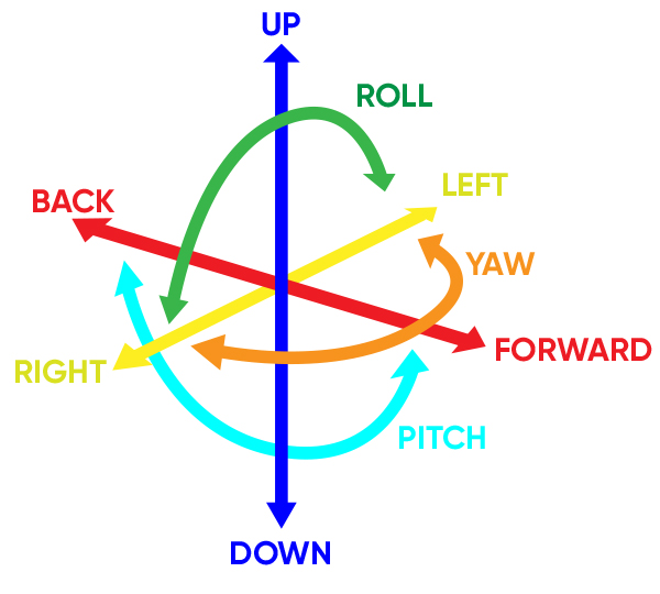 In three-dimensional space, objects may be able to move around six axes.