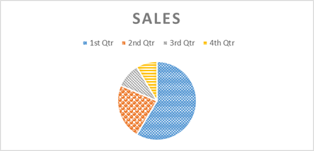 The pie chart shows that first quarter sales were 59 percent of the year's total; second quarter sales were 23 percent; third quarter were 10 percent; and fourth quarter sales were 9 percent of the year's total.
