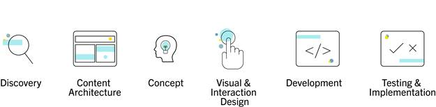 This design thinking framework includes discovery, content architecture, concept, visual and interaction design, development, and testing and implementation.