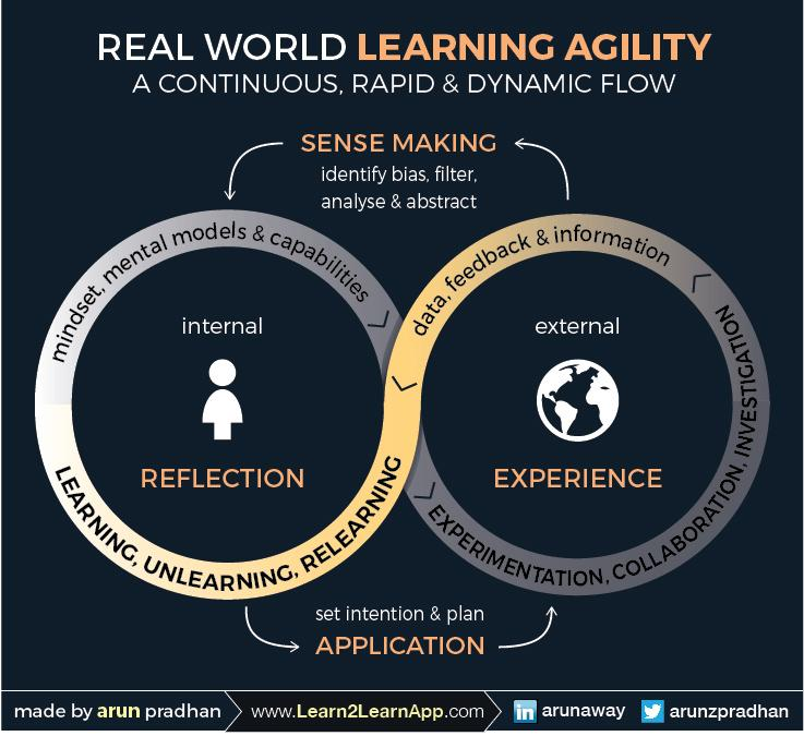 Diagram illustrating the development of learning agility