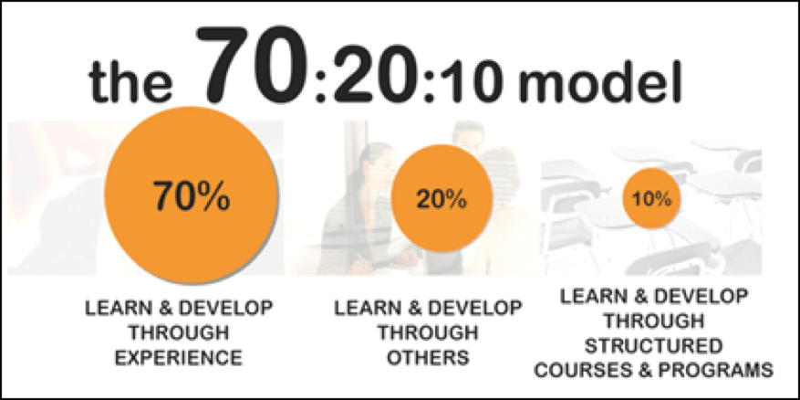 Diagram showing that 70 percent of learning is from experience, 20 percent comes through others, and 10 percent of learning happens in structured courses and programs.