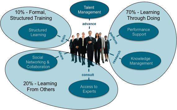 Overlaying the 70-20-12 model onto the ecosystem shows that the 70 correlates with performance support and knowledge management; the 20 correlates with access to experts and social networking; and the 10 correlates with formal training.