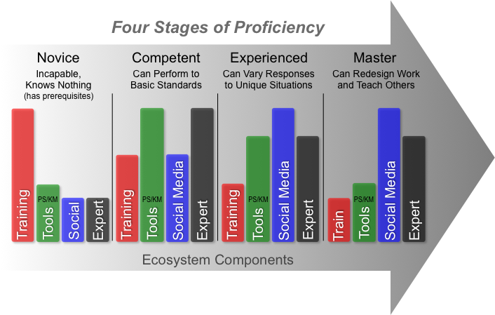 At different proficiency model stages, the mix of training, tools, social learning, and consultation with experts changes. Training is most needed by novices, while social learning and consultation with experts requires some skill.
