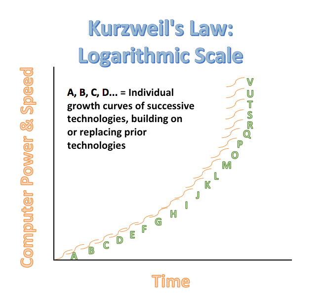 Computer power and speed over time in a rising parabolic curve.
