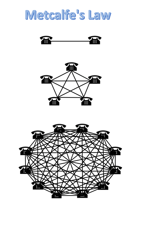Metcalfe's Law as a series of increasingly complex telephone connections.