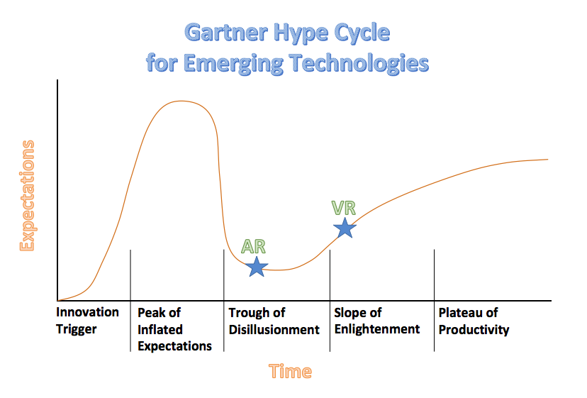 Expectations throughout the Gartner Hype Cycle, at their high point near the beginning with the peak of inflated expectations, and their low point immediately thereafter in the trough of disillusionment.