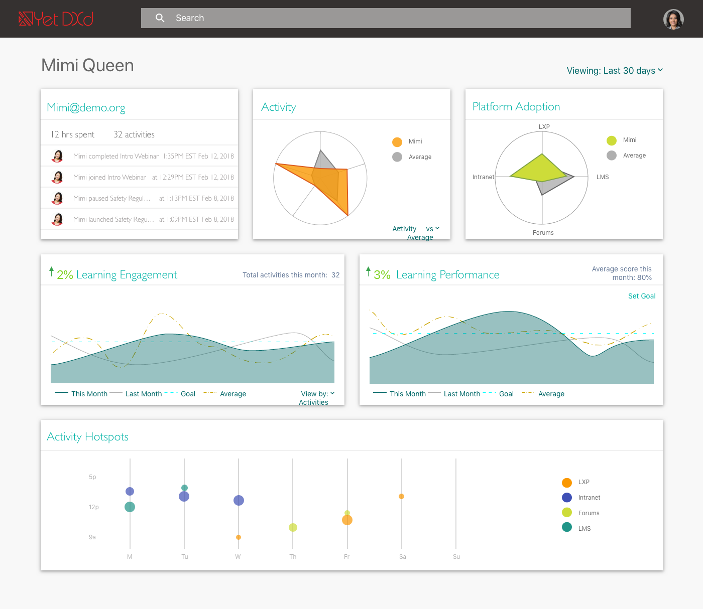 Dashboard consisting of visualizations