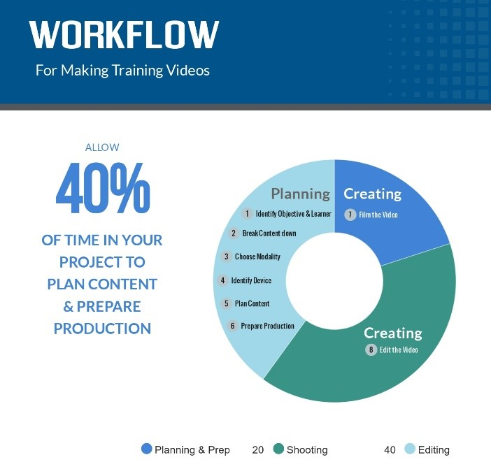 Devote 40 percent of the time allocated to your project to plan content and prepare production. The remaining time should be divided between filming and editing the video.