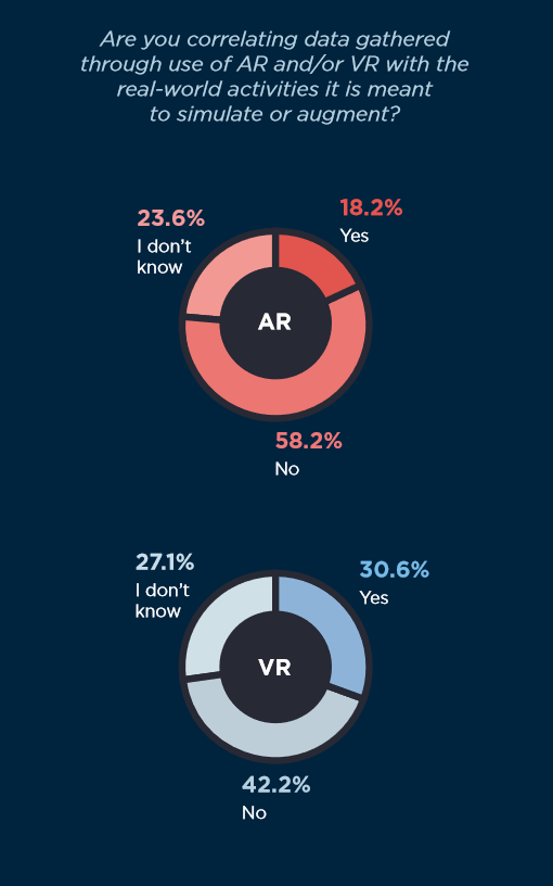 """Chart: About a fourth of AR users and of VR users alike answered 'I don't know' when asked if they measured their results."""