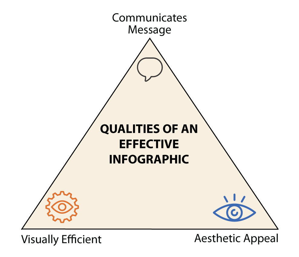 Graphic shows the three goals of an effective infographic: It communicates a message, is visually efficient, and has aesthetic appeal.