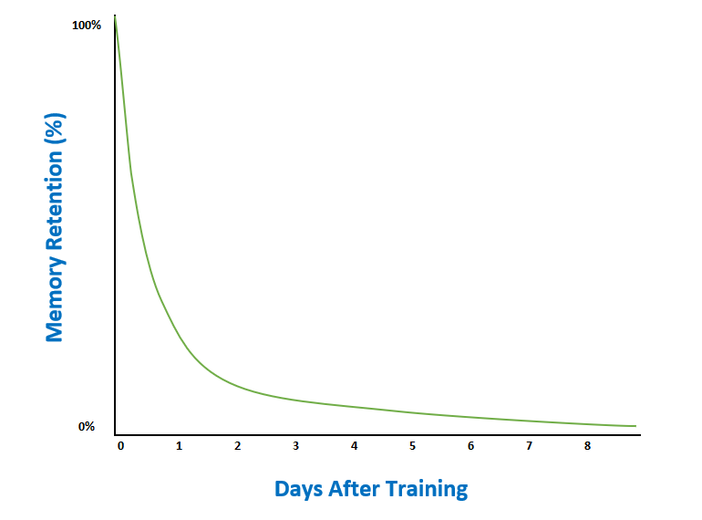 The basic forgetting curve.