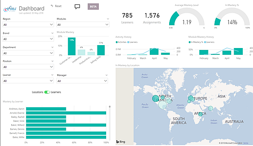 Power BI: Collect and Visualize Training Analytics for Free