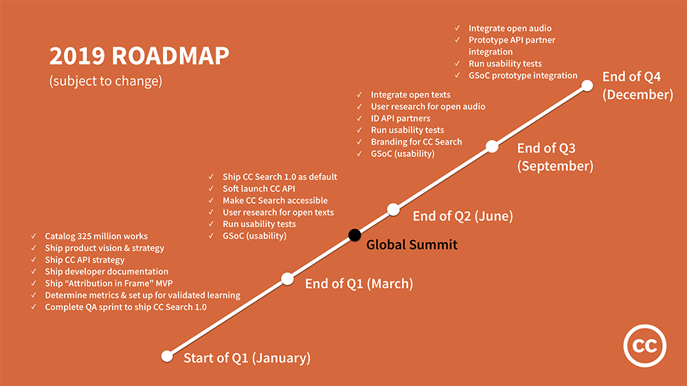 The 2019 Creative Commons roadmap for key deliverables
