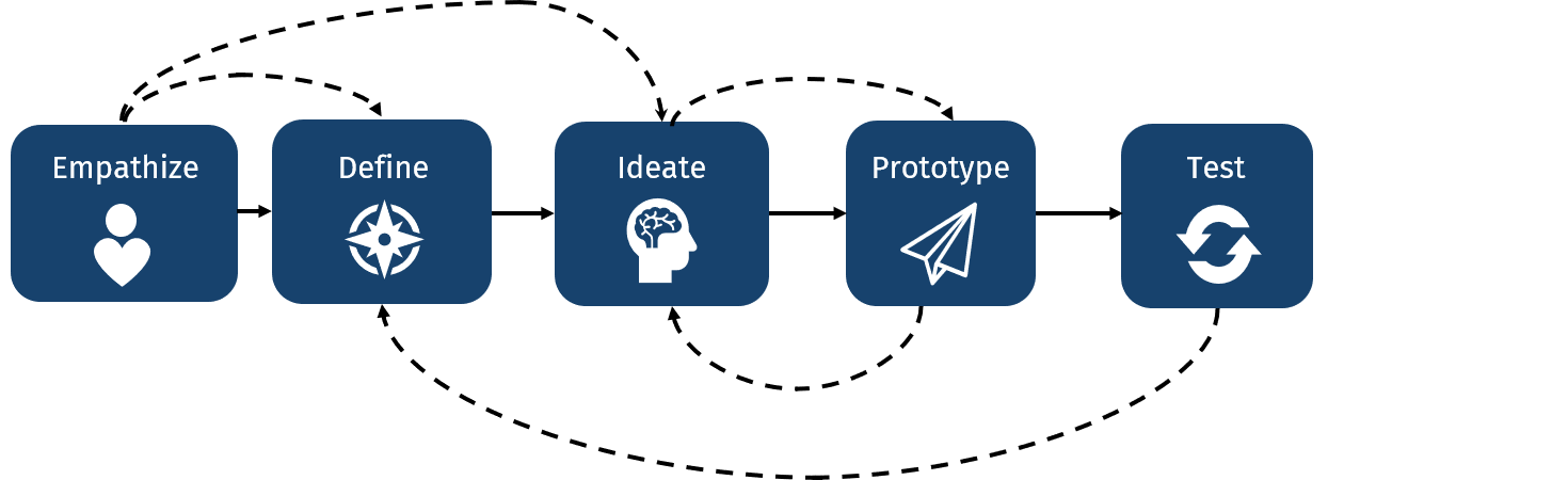 The five iterative steps of the design thinking process