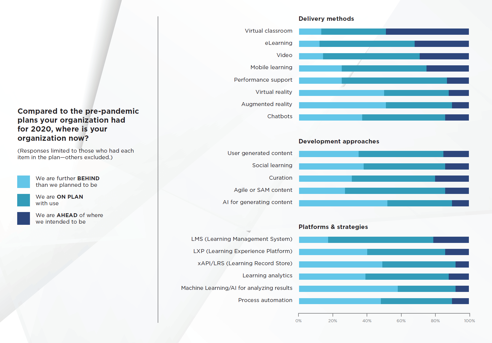 More professionals report being behind their plans for technology adoption than report being ahead