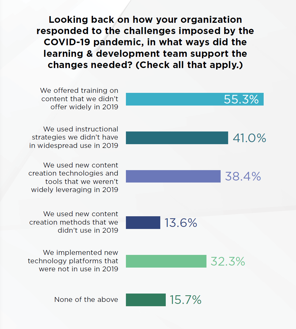 L&D professionals offered new content, new instructional strategies, new content creation technologies, and new platforms that were not in use in 2019