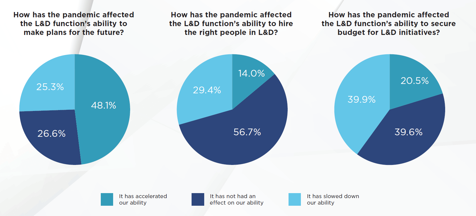 The pandemic has impacted L&D's ability to make plans, hire and secure budgets