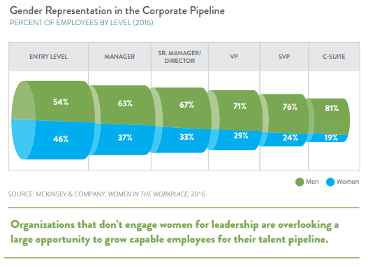 Gender representation in the corporate pipeline graph illustrates how women lag behind men in senior positions