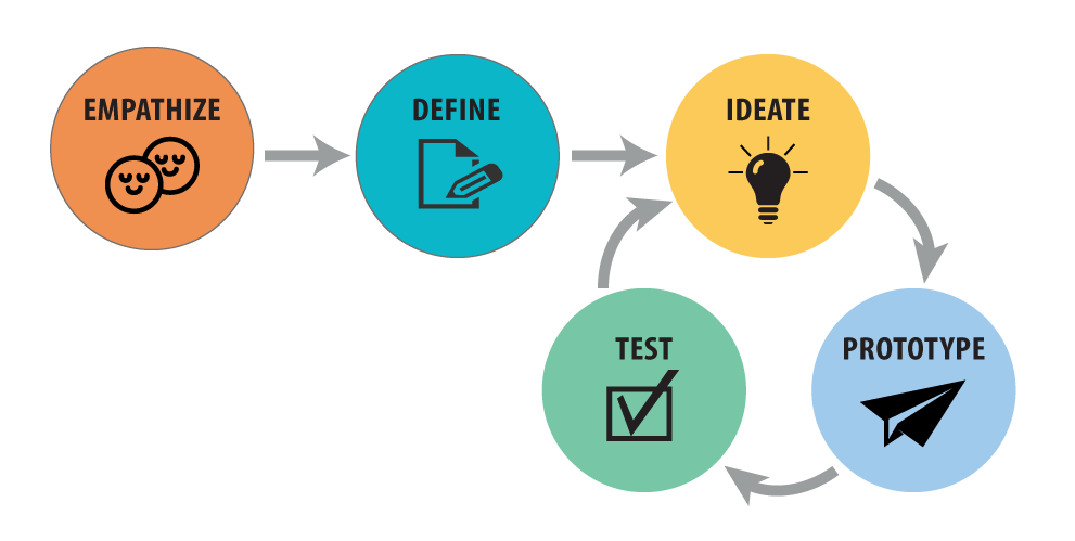 Empathy is the first stage in the Design Thinking process, followed by Define, Ideate, Prototype, and Test