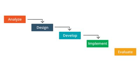 Each Phase Of Addie Encompasses Core Tasks For Ids Learning Solutions Magazine